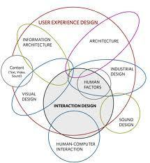 User Experience Is More Than Design—It's Strategy :: UXmatters   Consumer Behaviour   Scoop.it