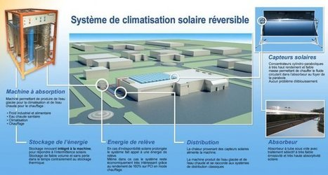 La climatisation solaire, l'arme écolo contre la canicule | construction durable | Scoop.it