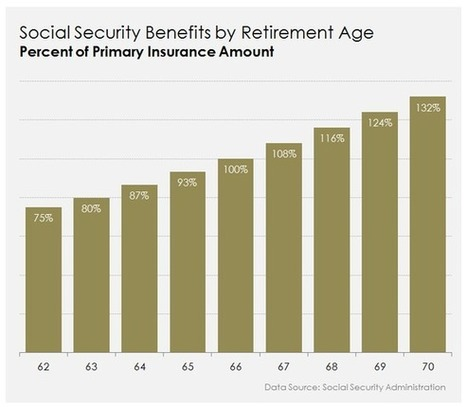 Social Security: The 3 Most Revealing Charts About Your Benefits - Motley Fool | Domina Issues | Scoop.it