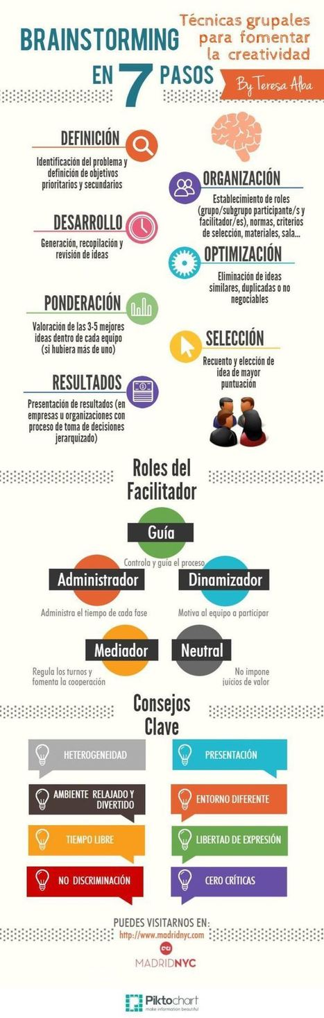 Técnicas Grupales para Fomentar la Creatividad - Lluvia de Ideas | Infografía | Education | Scoop.it