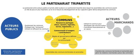 La renaissance des « communs » invite à réinventer la politique | Innovation sociale | Scoop.it