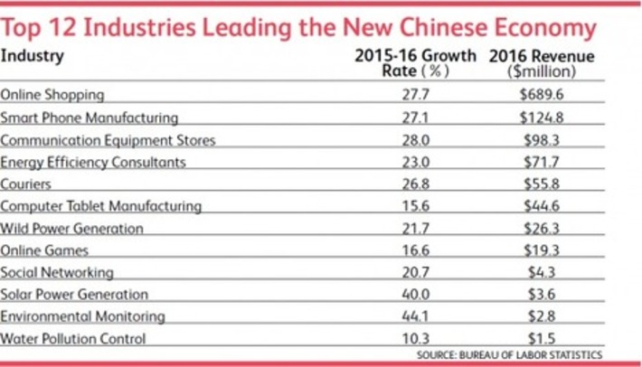 QUIT WORRYING ABOUT CHINA. Many sectors are growing at 20+% a year   FUTURE of CHINA   Scoop.it