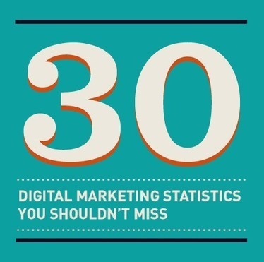Infographic: 30 Marketing Statistics You Shouldn't Miss - Marketing Technology Blog | Digital Marketing Trends & Insights | Scoop.it