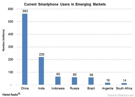 E-Commerce in Emerging Markets: The Great Confluence - Market Realist | Video Shopping | Scoop.it