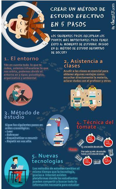5 PASOS PARA CREAR UN MÉTODO DE ESTUDIO EFECTIVO - INED21 | Recull diari | Scoop.it