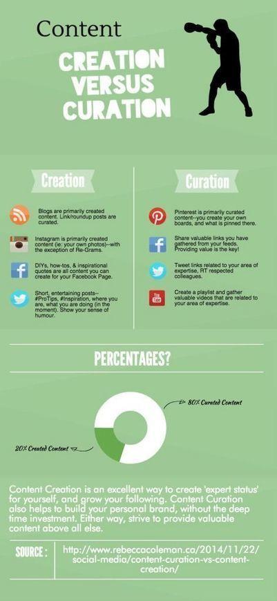 Content Curation Vs Content Creation - ... | Content content content | Linguagem Virtual | Scoop.it