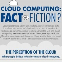 Cloud Computing - Fact or Fiction | Visual.ly | Telecom trends & Digital wonders | Scoop.it