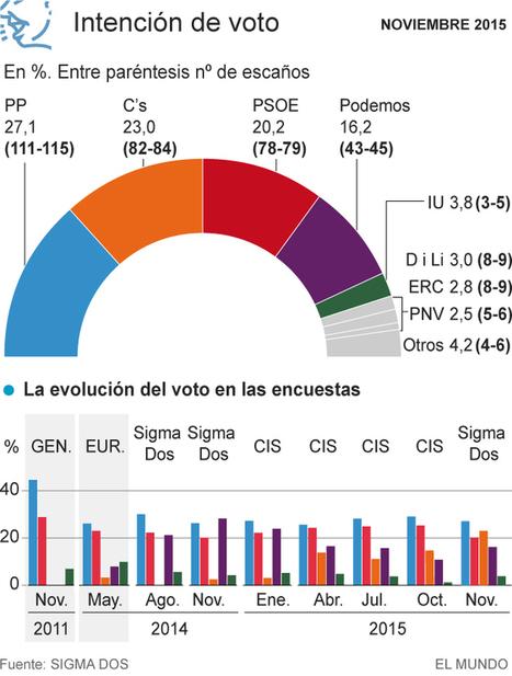 Ciudadanos adelanta al PSOE y se queda sólo a cuatro puntos del PP | JAEN DE CENTRO | Scoop.it