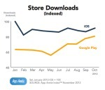 Google Play Narrowing The Gap On iOS For Mobile Revenue, But iOS Still Brings In 4X The Money | TechCrunch | HTML5 Mobile App Development | Scoop.it