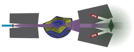 A New Tool To Identify Nuclear Weapons Without Divulging Secret Information   S&TScan   Scoop.it