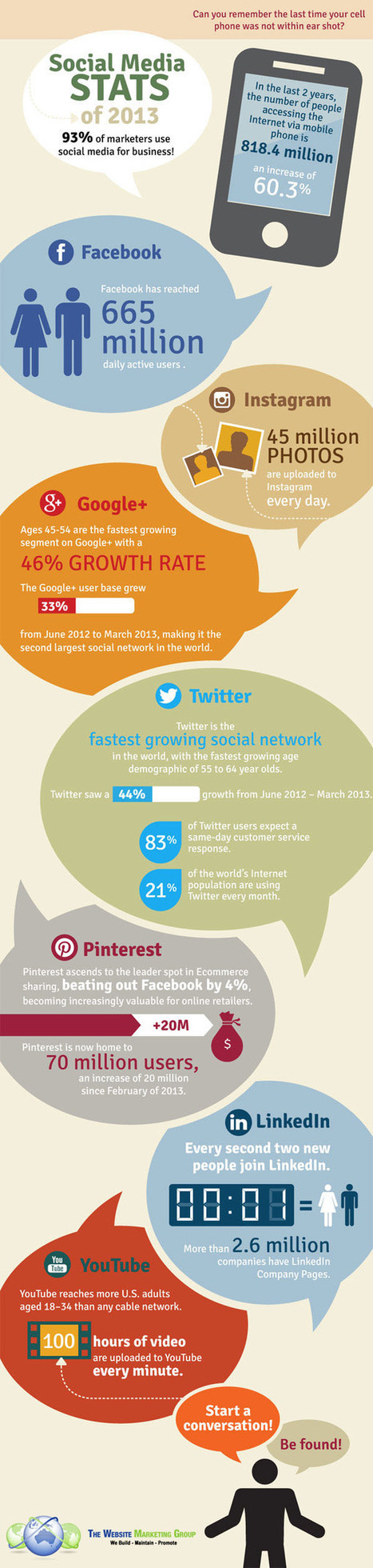 Social Media Infographic 2013 : Which platform is growing the fastest? | Social Media sites | Scoop.it