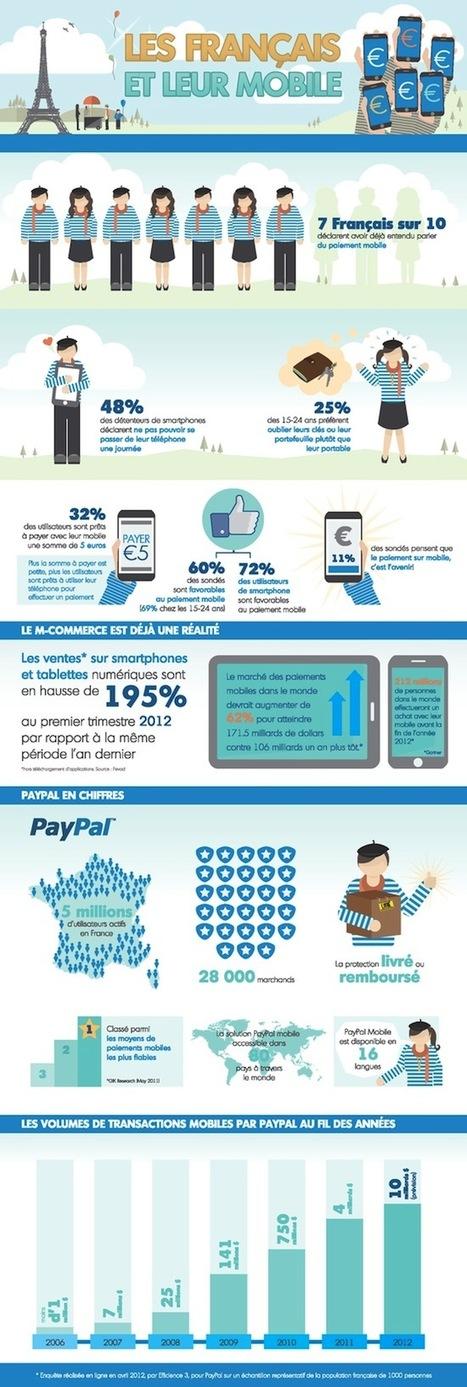 [Infographie France] 72% des utilisateurs de smartphone favorables au paiement mobile | infographie | Scoop.it