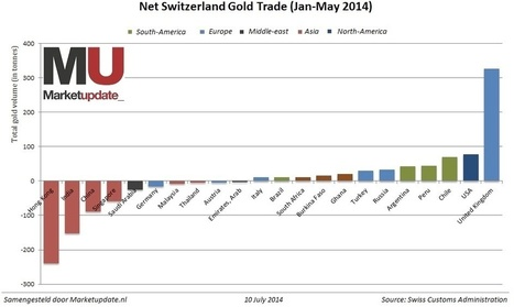 Shocking Charts Show Massive Gold Flow From West To East | Gold and What Moves it. | Scoop.it