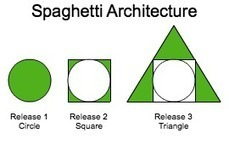 Spaghetti Architecture and the Importance of Starting Over - Thomas Hunter - Web Development Tutorials and Personal Opinions   Software Architecture   Scoop.it