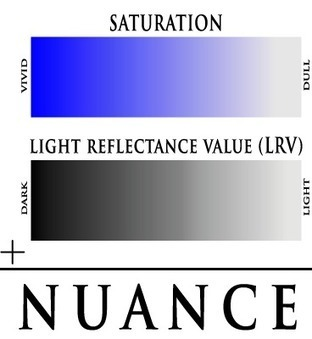 What is Saturation, Value and Nuance - TheLandofColor.com   De quelle couleur êtes-vous?  What color are you?   Scoop.it
