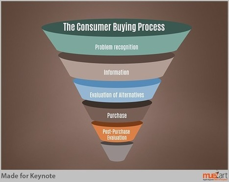 Depict Marketing Strategies on Keynote using the Marketing Funnel | PowerPoint Presentation Tools and Resources | Scoop.it
