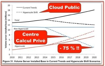 75 % des serveurs dans les entreprises auront disparu en 2020   Services & Cloud   Scoop.it