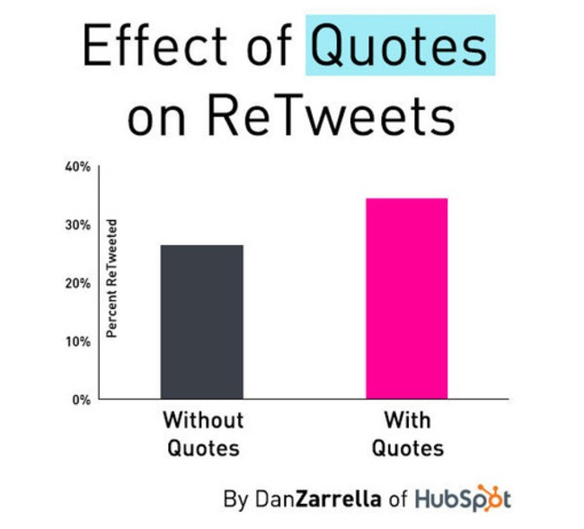 "[New Data] Use ""Quotes"" and #Hashtags to Get More ReTweets 
