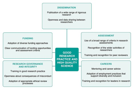 F1000Research Article: The culture of scientific research by Catherine Joynson & Ottoline Leyser | Plant Biology Teaching Resources (Higher Education) | Scoop.it