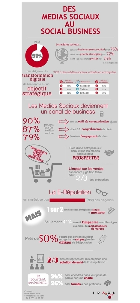 Culture RP » L'impact marketing des médias sociaux dans le Social business | Marketing 2.0, Communication & Events Management | Scoop.it