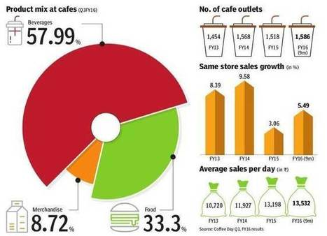 How Café Coffee Day is reinventing itself to take on rivals | Exploring Cafe Nations | Scoop.it