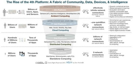 The Rise of the 4th Platform: Pervasive Community, Data, Devices, and ... - Enterprise Irregulars #smact #digital | Designing  services | Scoop.it