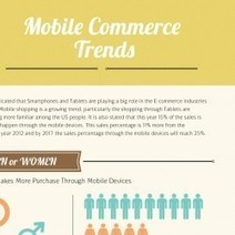 Mobile Commerce Trends | Visual.ly | Mobile Application Development | Scoop.it