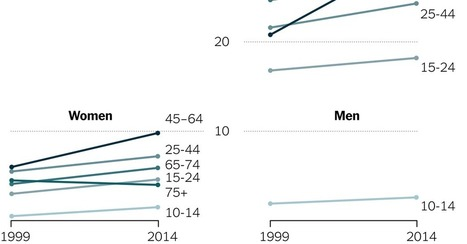 U.S. Suicide Rate Surges to a 30-Year High | Everything Is Broken | Scoop.it