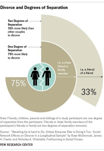 Is divorce contagious?   Healthy Marriage Links and Clips   Scoop.it