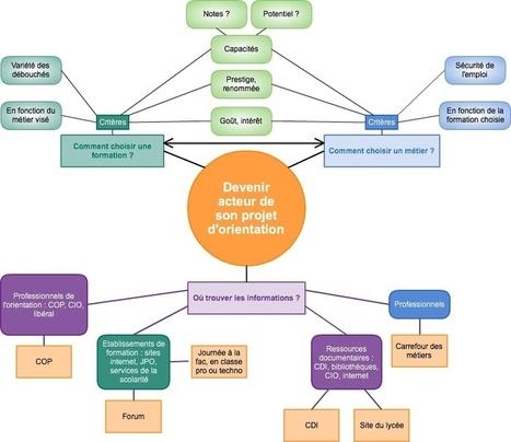 Les usages pédagogiques de la carte heuristique... | Medic'All Maps | Scoop.it