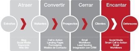 La metodología del Inbound Marketing para pymes en 4 pasos | Communicare | Scoop.it