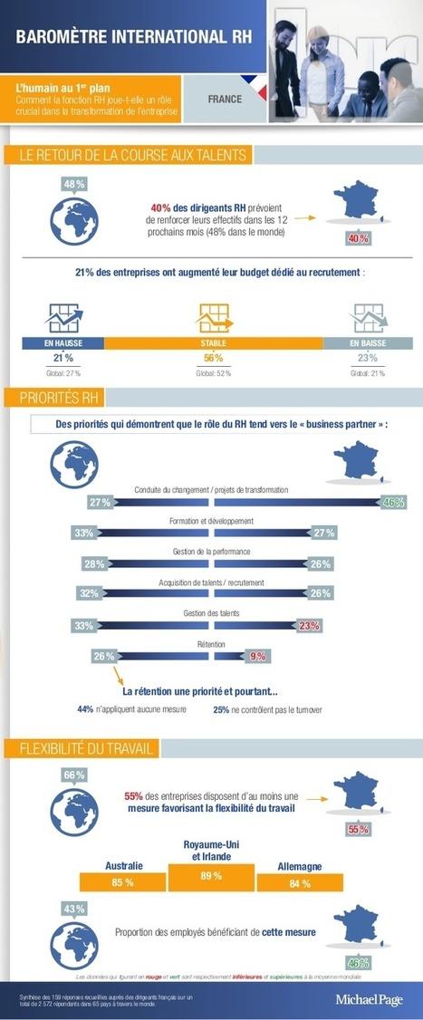 Infographie : quelles sont les priorités des RH ? - Revolution-RH | Marketing RH | Scoop.it