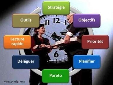 Gestion du temps, mieux gérer son temps | Management | Scoop.it