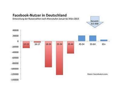 Soziale Netzwerke: Die Jugend verlässt Facebook wieder - Netzökonomie-Blog | Social Media Superstar | Scoop.it
