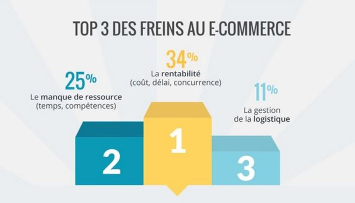 [Infographie] Les freins au e-commerce | Solutions locales | Scoop.it