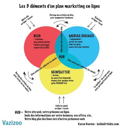 Les 3 éléments d'un plan marketing en ligne | Réseaux sociaux et stratégie web | Scoop.it