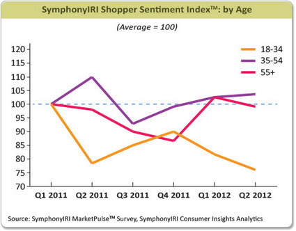 'Getting' Millennials: How Shopping Patterns Are Shifting   The Millennial Report   Scoop.it