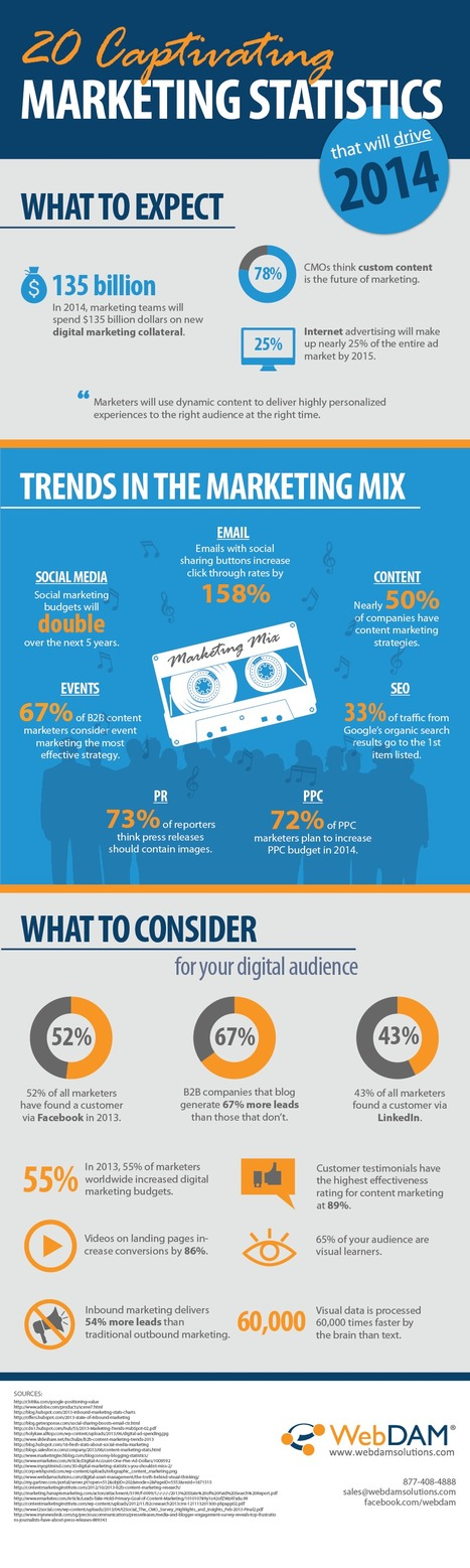 20 Captivating Content Marketing Facts In 2014 (Infographic) | Marketing | Scoop.it