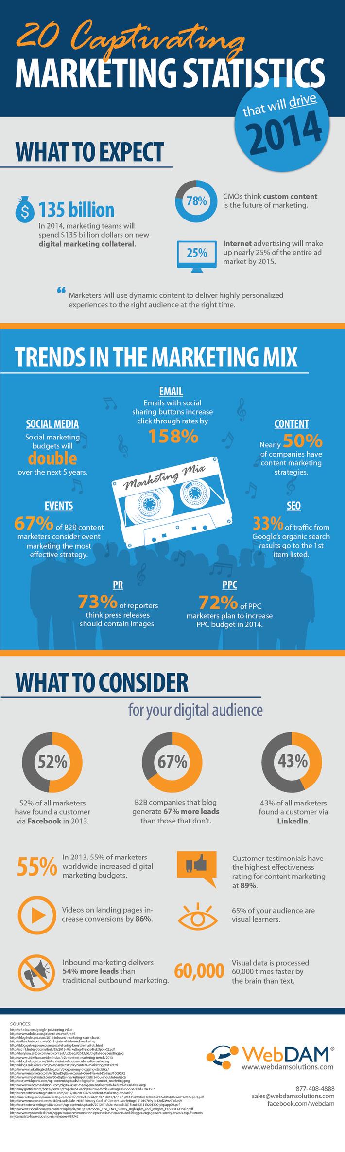 2014 Marketing Statistics Infographic | A Marketing Mix | Scoop.it