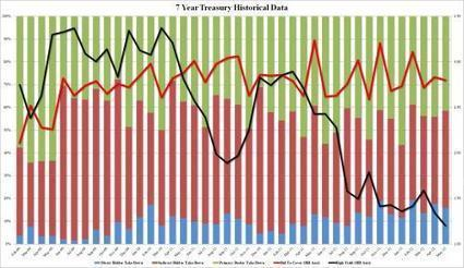 #UncleSam Borrows $29 Billion Due In 2019, At Another All-Time Record Low Yield | ZeroHedge | Commodities, Resource and Freedom | Scoop.it