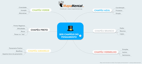 Seis Chapéus do Pensamento (mapa mental) - MapaMental.org | MapaMental | Scoop.it