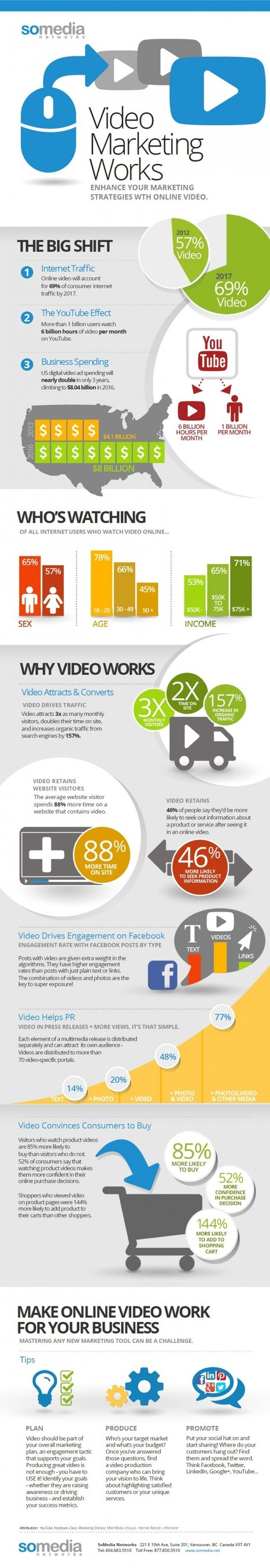 Video Marketing Works (Infographic) « iMediaConnection Blog | Integrated Brand Communications | Scoop.it