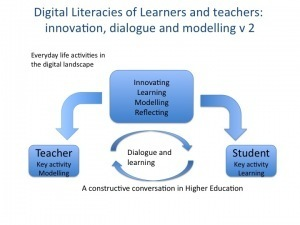 Digital literacies in HE : constructive dialogue between teachers andstudents | Tecnologia, pedagogia e conteúdos (TPACK) - TIC em contexto Educativo | Scoop.it