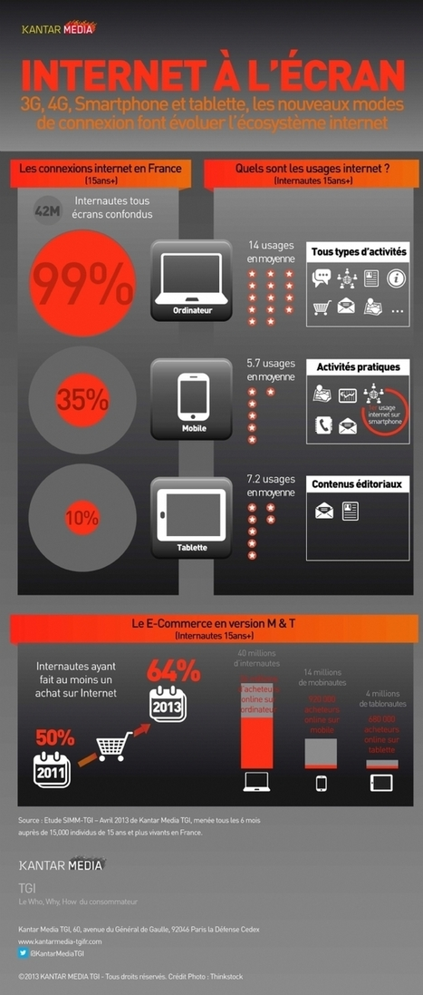 3G, 4G, smartphone et tablette, les nouveaux modes de connexion font évoluer l'écosystème internet   j aime j ai vu jai lu   Scoop.it