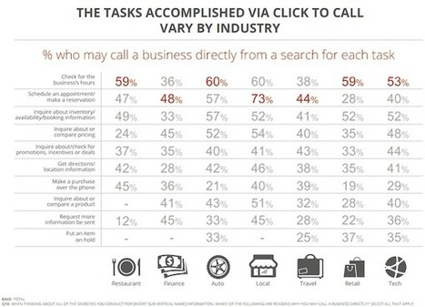 Google: 70% of Mobile Searchers Call a Business Directly From Search Results [Study] | Marketing_me | Scoop.it