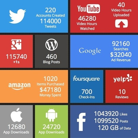 The Internet in Real Time [LIVE INFOGRAPHIC]   Interesting Infographics   Scoop.it