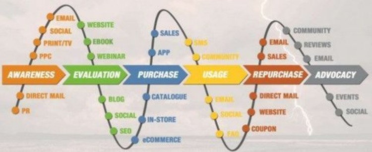 Why Linear Funnels Are a Simplified Reality (and What to Do About It) - conversionXL | The Marketing Technology Alert | Scoop.it