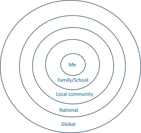 What really matters? | Digital Literacy and Education | Scoop.it