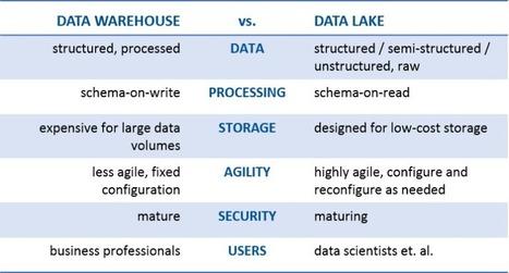 Data Lake vs Data Warehouse: Key Differences | AXX Analytics - Hot Topics & Trends | Scoop.it