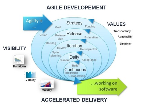 AGILE TRANSFORMATION IN SPANISH | Smac&Agile | Scoop.it